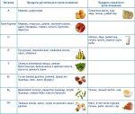 Количество витамина с в продуктах – список растительных источников и суточная потребность организма, способы обработки, опасность переизбытка и недостатка