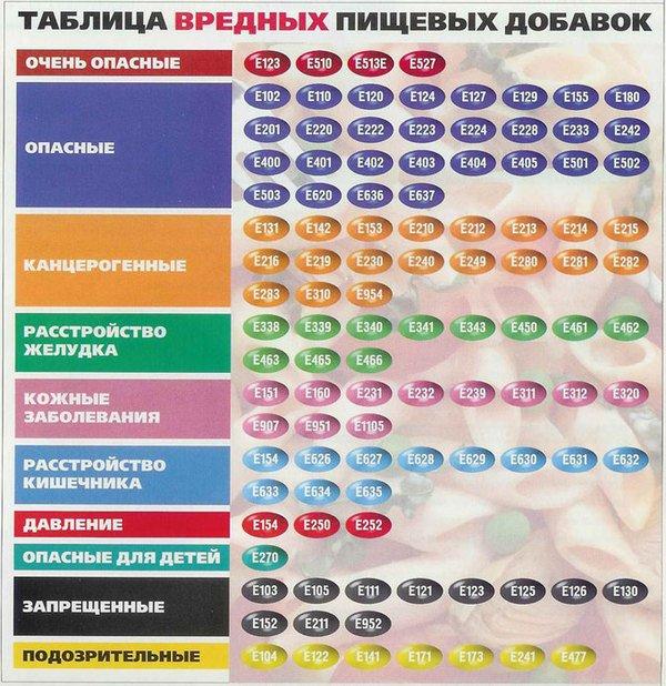 Пищевая добавка е513 – Подсластитель Е952 (цикламовая кислота и ее натривая соль) — свойства и применение